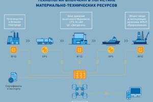 Компания «Газпром нефть» будет осуществлять контроль поставщиков при помощи блокчейн-технологии